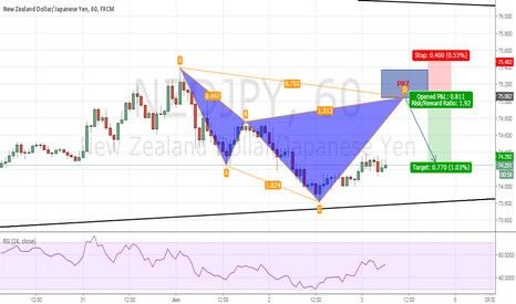 NZDJPY: Advanced Cypher Pattern Completion at 75.05