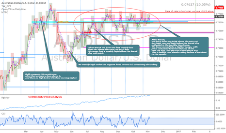 AUDUSD: Educational piece: Importance of the highs, lows and closes