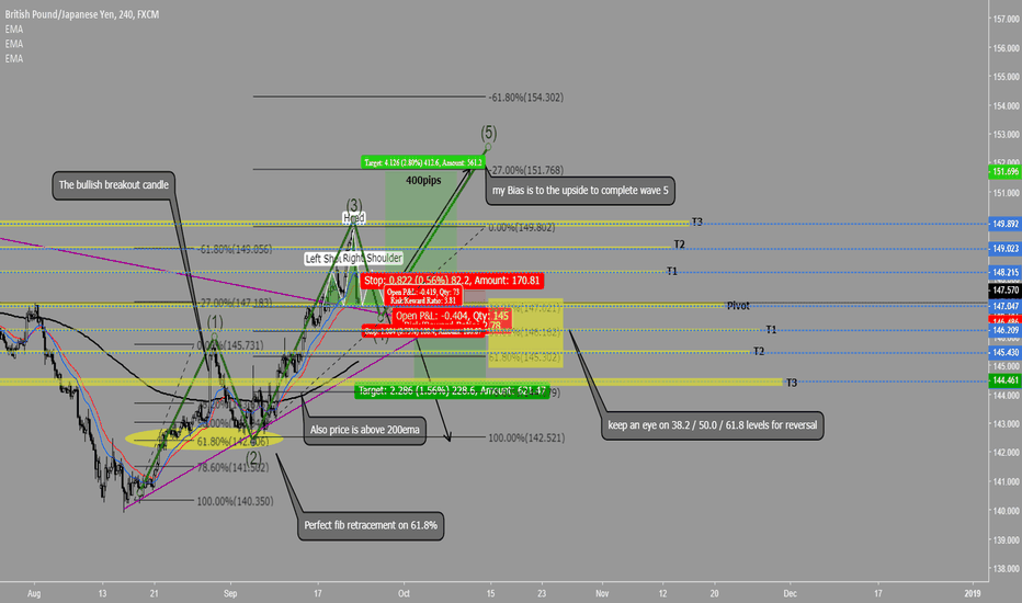 GBPJPY: GJ 24.09.18 LONG for wave 5