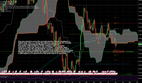 USDJPY: Correction From Oversold Territory