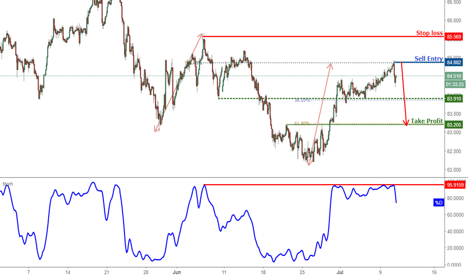 CADJPY: CADJPY Reversed Nicely Off Resistance, Prepare For Further Drop!