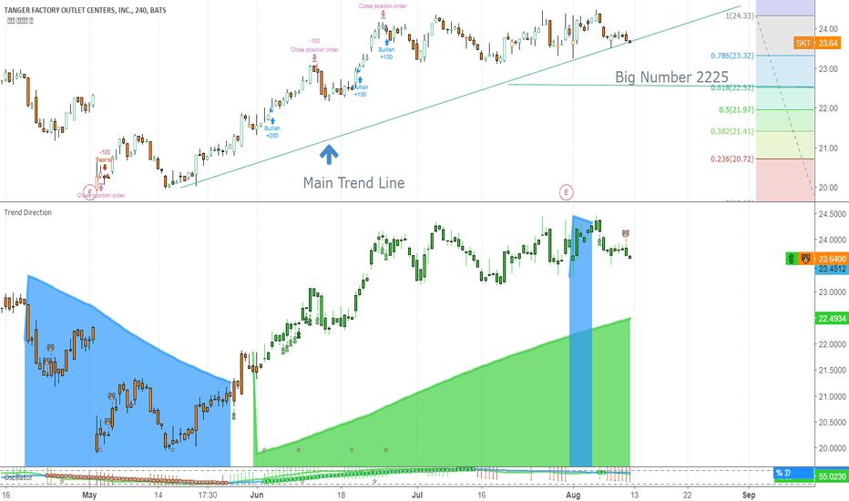 SKT: Testing Major Trend Line
