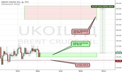 UKOIL: Нефть в лонг. Движение 8$ или 15%