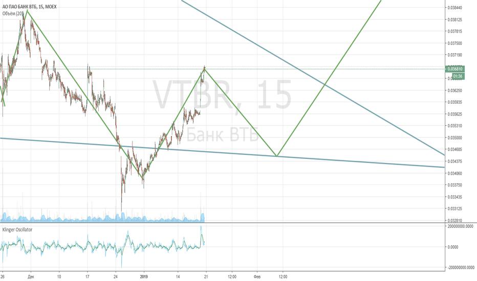 VTBR: ВТБ короткая.. Фиксируем прибыль.. Маленький шорт