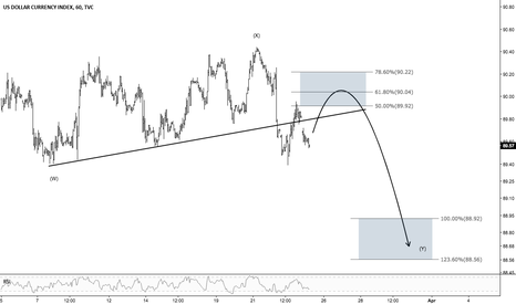 DXY: What's Next for the Dollar?
