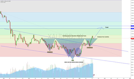 XAUUSD: Inverse head and shoulders on weekly