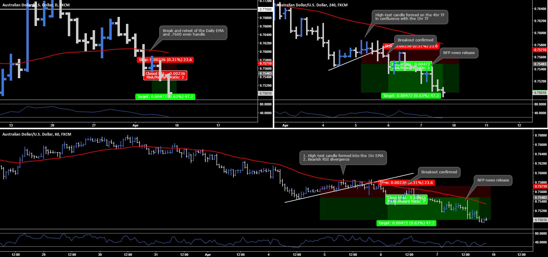 AUD.USD - Multi-Timeframe Chart Analysis