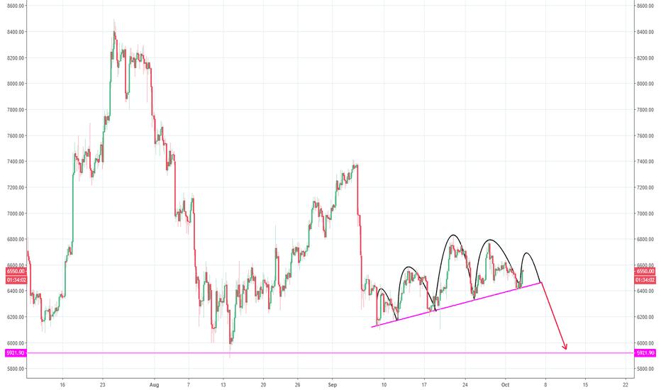 BTCUSD: Bitcoin forming H&S
