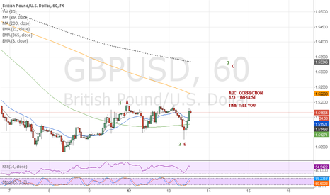 GBPUSD: CORRECTION OR IMPULSE