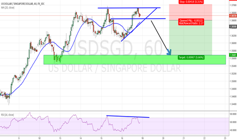 USDSGD: quick 2:1 short idea  usd sgd