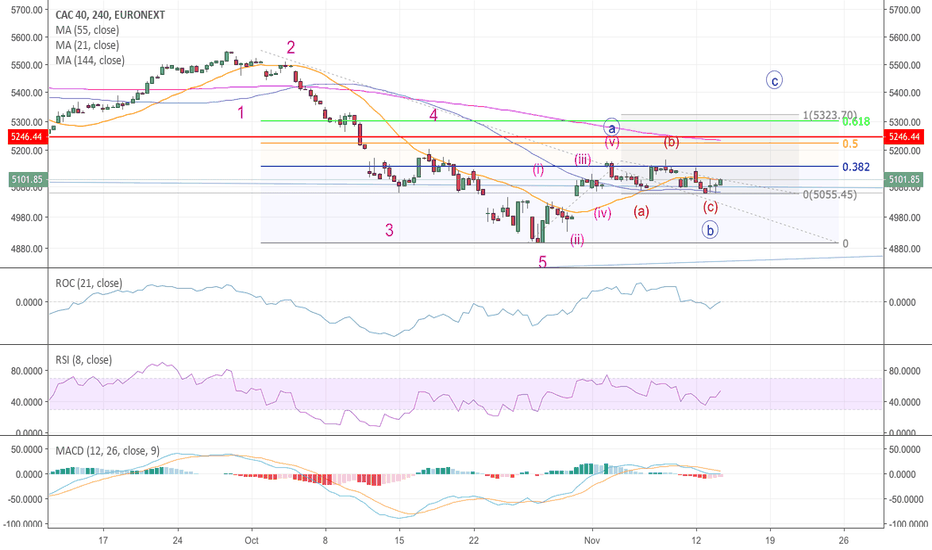 PX1: CAC40 - c wave rally?