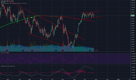 EOG: Consolidation / Bull Flag