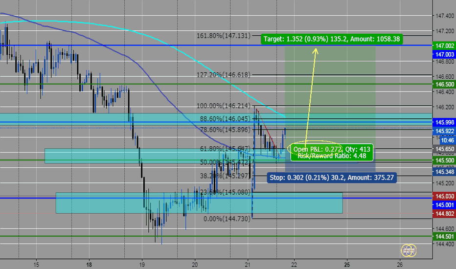 GBPJPY: posible compra gbpjpy
