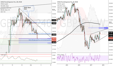 GBPJPY: GBPJPY (4 Hour) - Will take 250 pips profit on 1/4 of short pos.