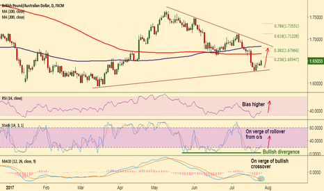 GBPAUD: GBP/AUD on minor recovery path, bias higher, focus on key Q2 GDP