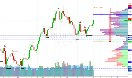 AUDJPY: AUD/JPY Sell Limit 88.570, 89.400 (Target 85.150)