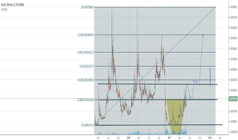 XVCBTC: VCASH MIRROR IMAGE GRAPH?
