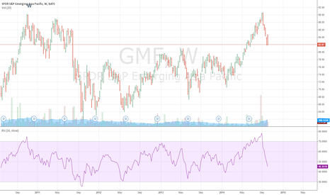 GMF: Emerging Asia ETF