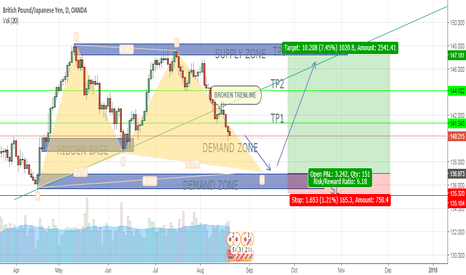 GBPJPY: GBP/JPY, LONG (COMBINATION OF SUPPLY DEMAND & HARMONIC - FHR