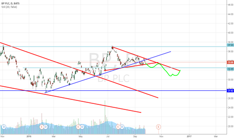 BP: Bp