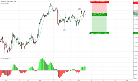 USDCAD: The C wave down