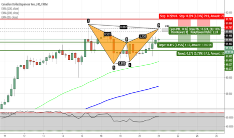 CADJPY: CADJPY - Potential Bat Pattern on H4 Chart
