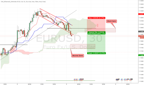 EURUSD: Short After bounce
