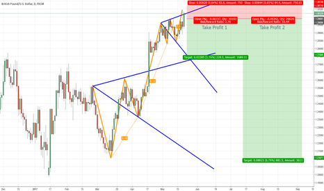 GBPUSD: Double Wolfe Wave in GBPUSD