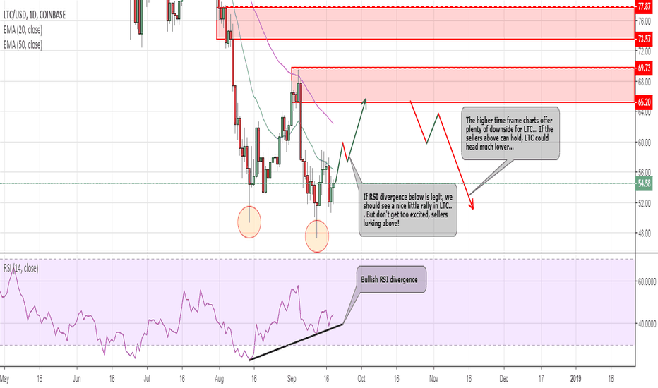 LTCUSD: LTC Rally in the making?
