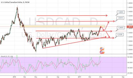 USDCAD: Sell USDCAD at Bearish pressure