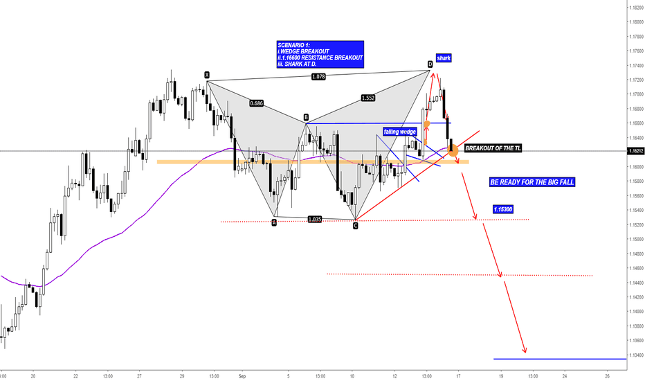 EURUSD: EURUSD Bearish Pressure and Levels to Add Short