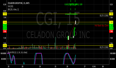 CGI: $CGI Pulling back to a good spot