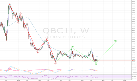 QBC1!: CBOT Corn