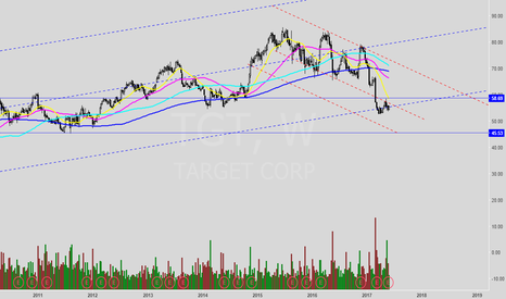 TGT: Further sell-through?