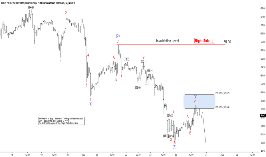 CL1!: Elliott Wave Analysis: Further Downside Expected in Oil