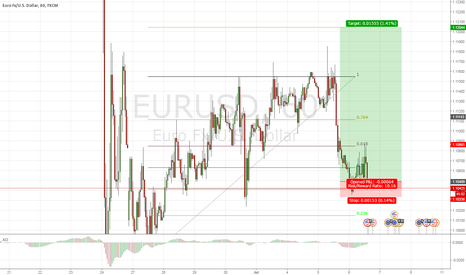 EURUSD: This retracement