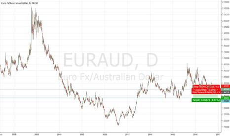 EURAUD: Short EURAUD