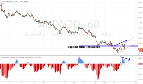 AUDNZD: AUDNZD shorting with smooth trend