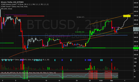 BTCUSD: BTCUSD Beautiful Long Setup