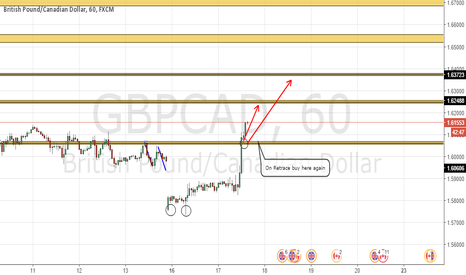 GBPCAD: GBPCAD spotting a long entry (with small SL)