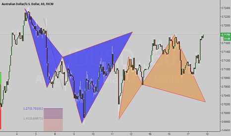 AUDUSD: possible back to back Cypher pattern