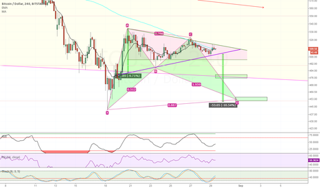 BTCUSD: All kinds of bearishness up in this one, Stamp 4hr.