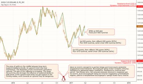 XAUUSD: XAU: An upward trend - will it continue or die?