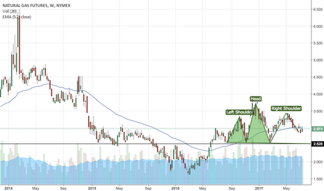 NG1!: Head and shoulders pattern forming in natural gas