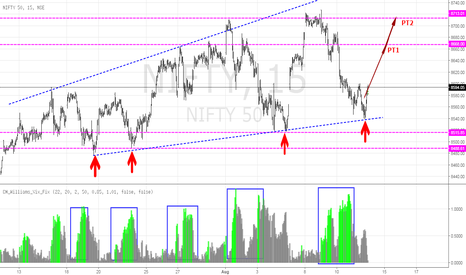 NIFTY: NIFTY INDEX - Short term long perspective
