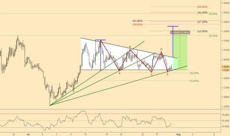 GBPCHF: (3h) Descending, top declining, bottom flat - the projection