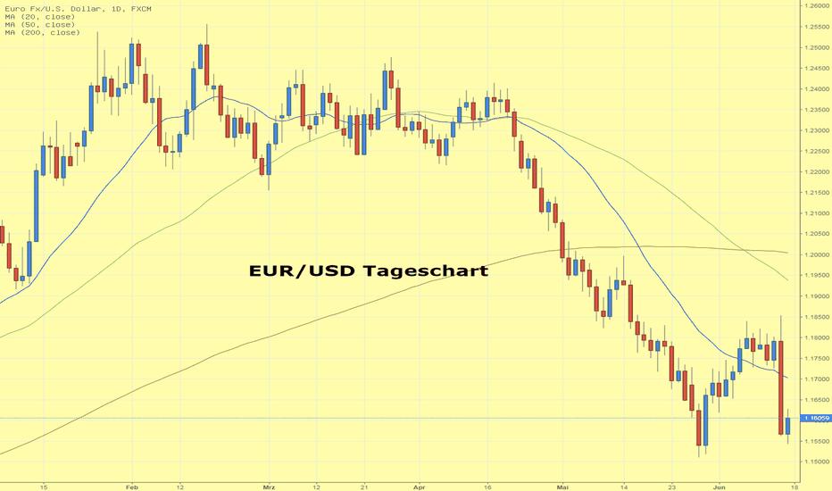 EURUSD: EUR/USD bricht nach FOMC Meeting stark ein
