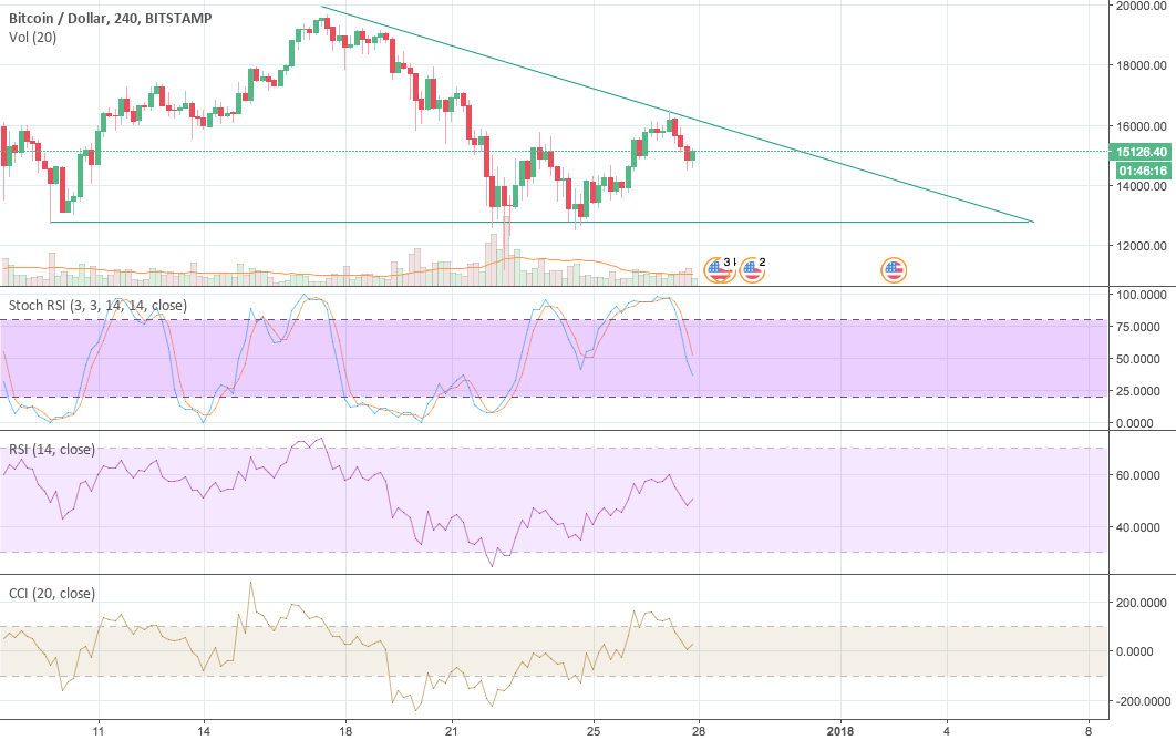 Bitcoin $BTCUSD in a Descending Triangle, breakdown by 1.7.18?