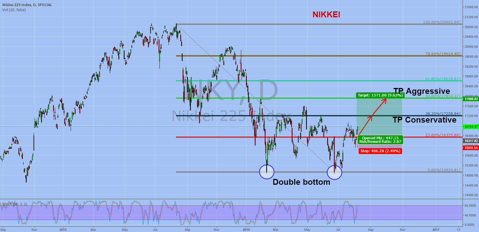 nikkei 225 Interactive chart for nikkei 225 (^n225) - analyse all of the data with a huge range of indicators.
