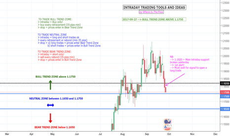 EURUSD: EURUSD - INTRADAY STRATEGY - TOOLS ANSD IDEAS